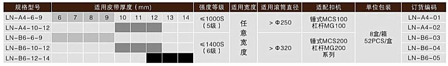 ZL-A4系列矿用皮带扣技术参数表
